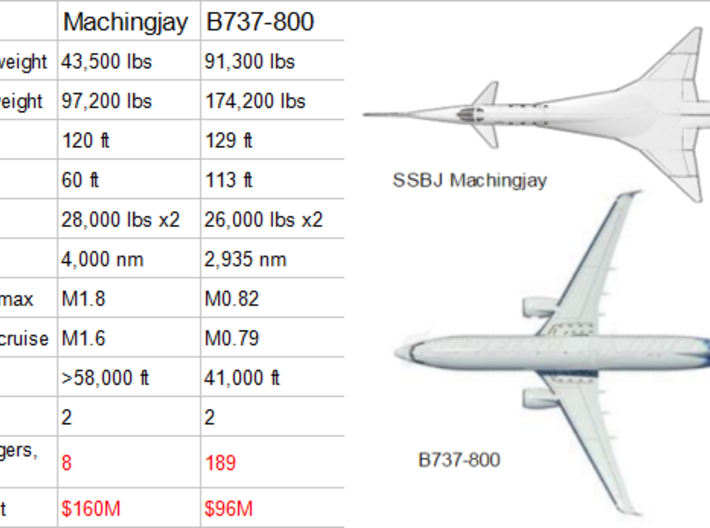 SSBJ Machingjay(supercruise) 3d printed Comparison with 737-800
